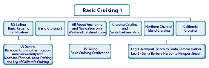 Cruising Courses – OCC Sailing