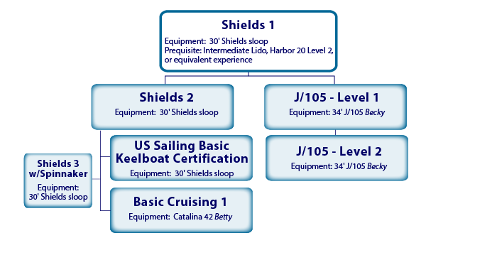 Basic Keelboat Flow Chart